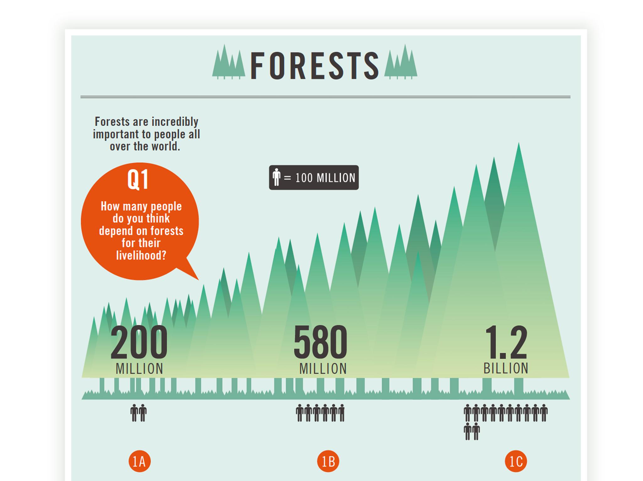 DfID Infographics Portfolio1