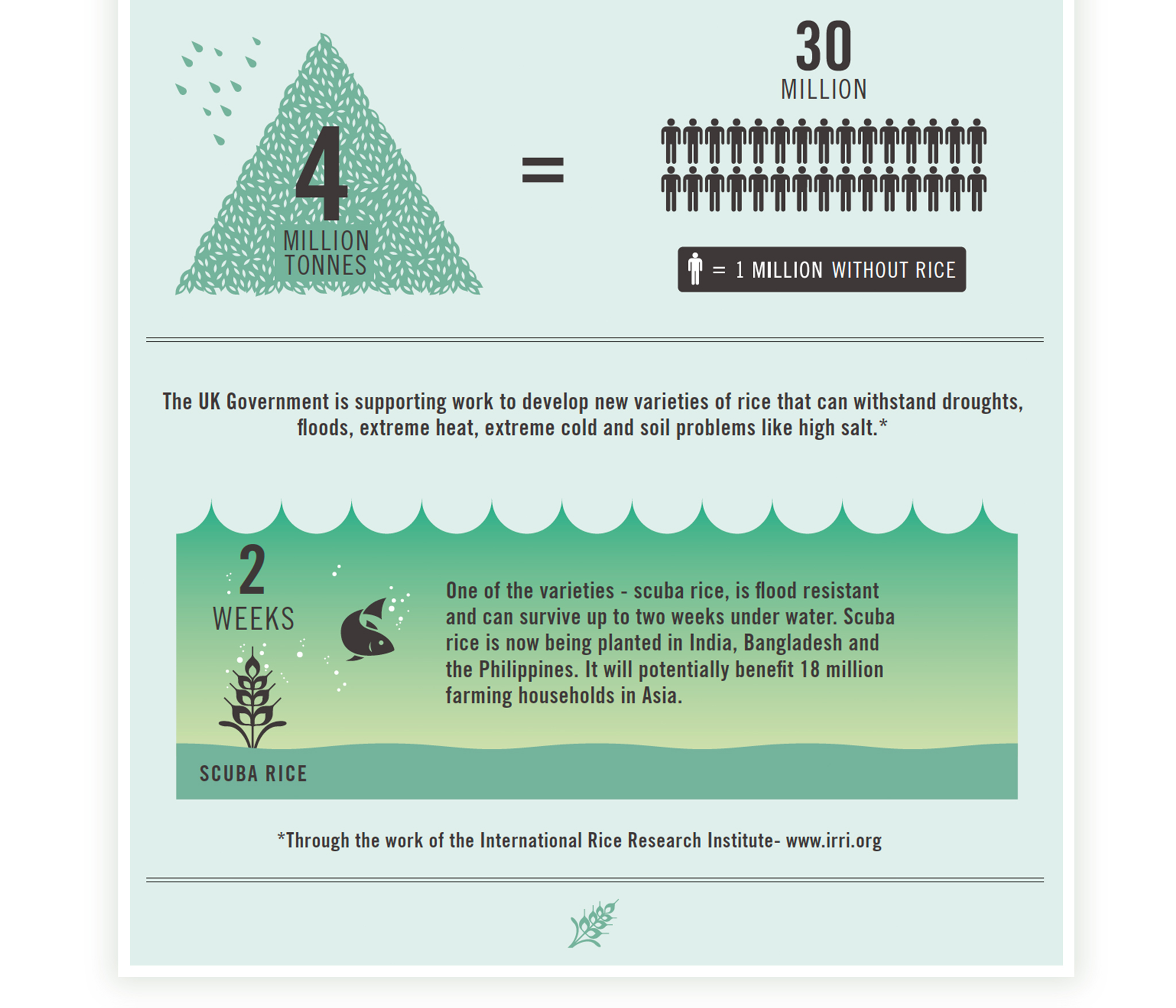 DfID Infographics Portfolio6