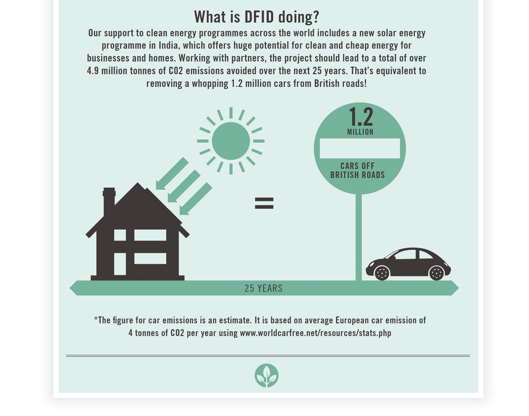 DfID Infographics Portfolio8