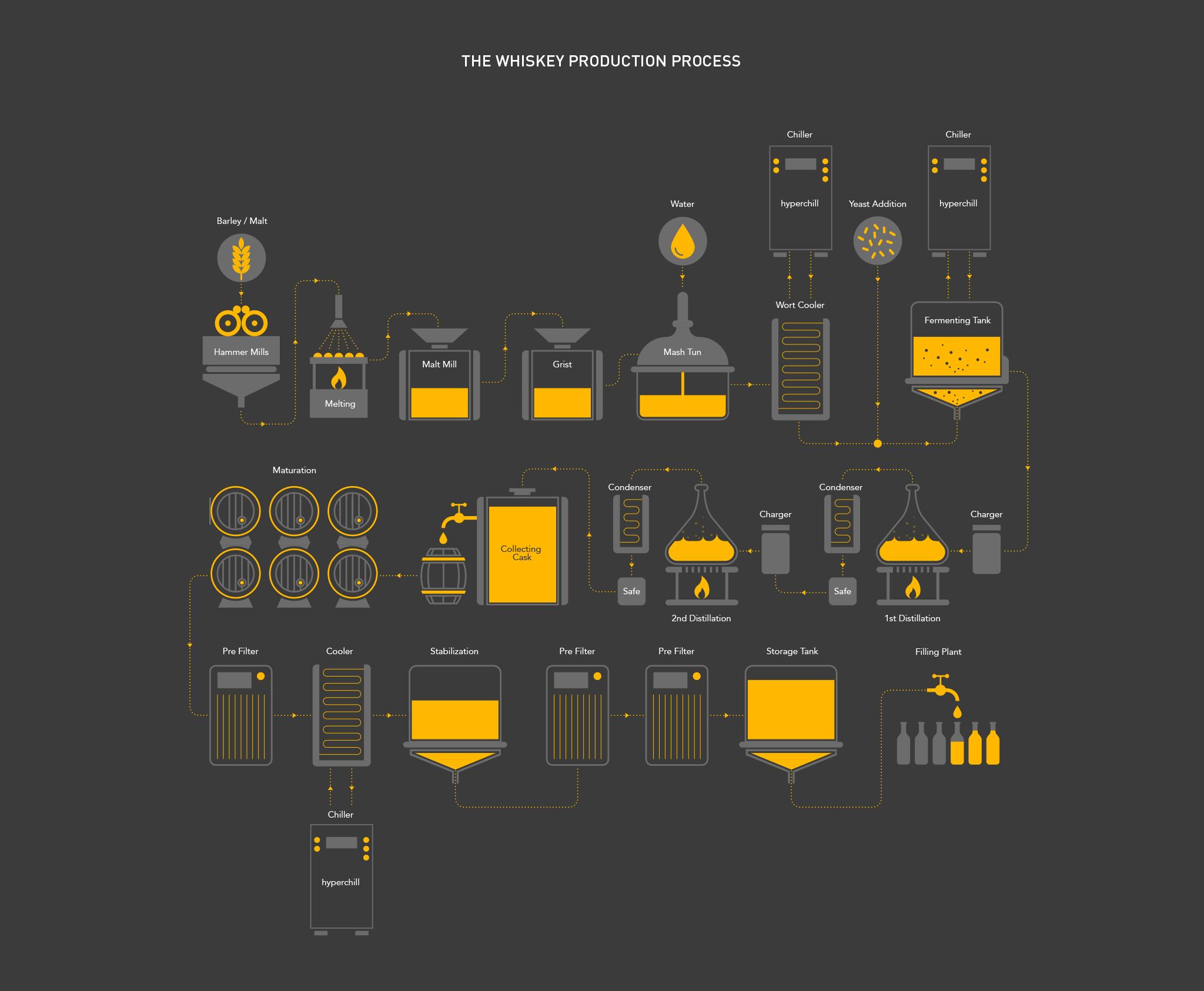 Parker Process Infographic 1