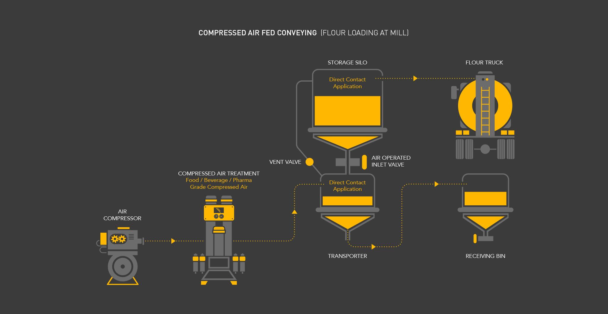 Parker Process Infographic 13