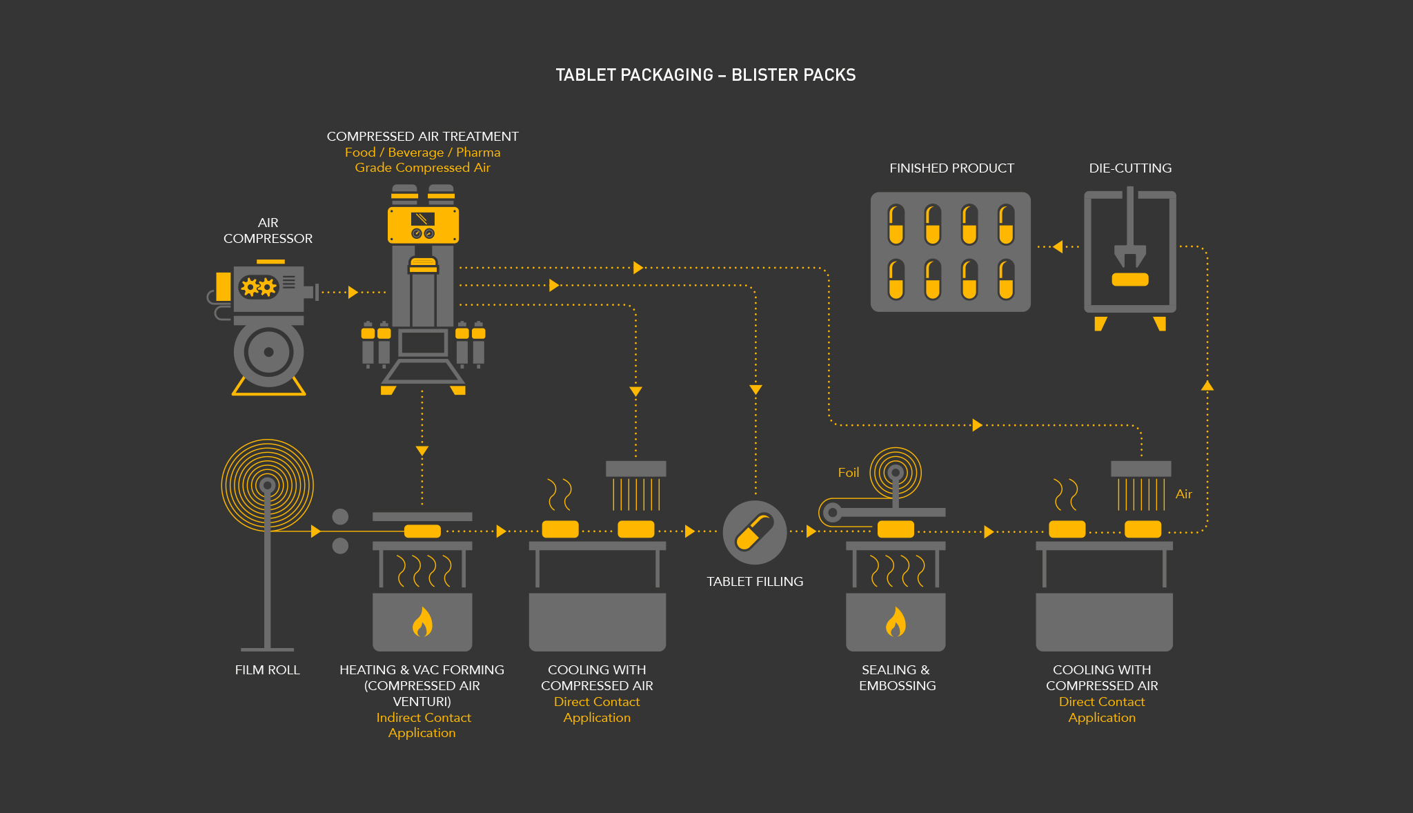 Parker Process Infographic 14