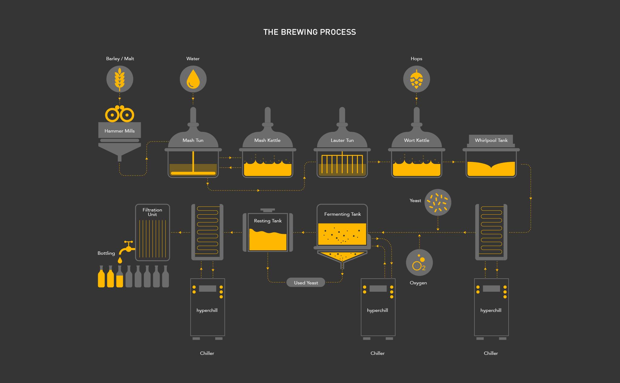 Parker Process Infographic 2