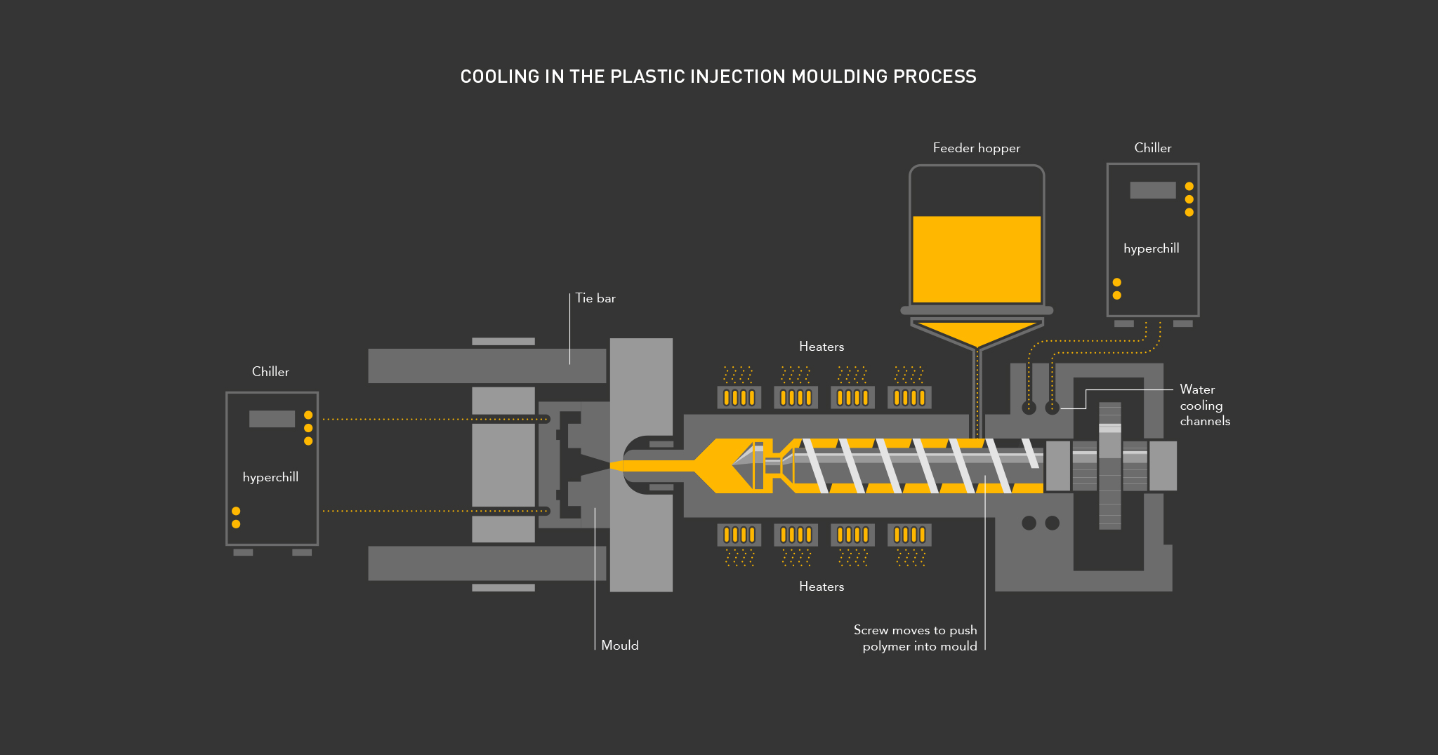 Parker Process Infographic 4