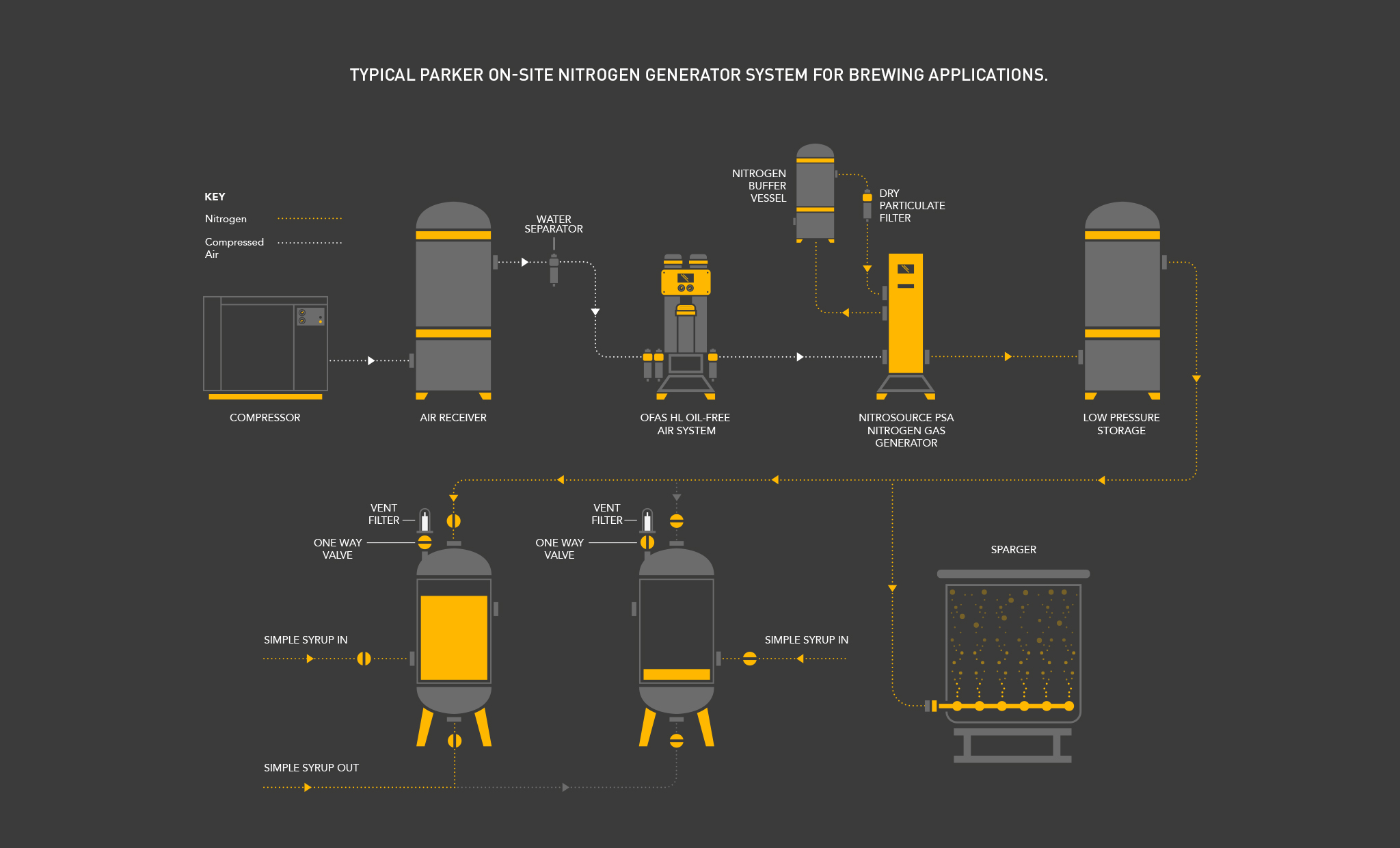 Parker Process Infographic 9